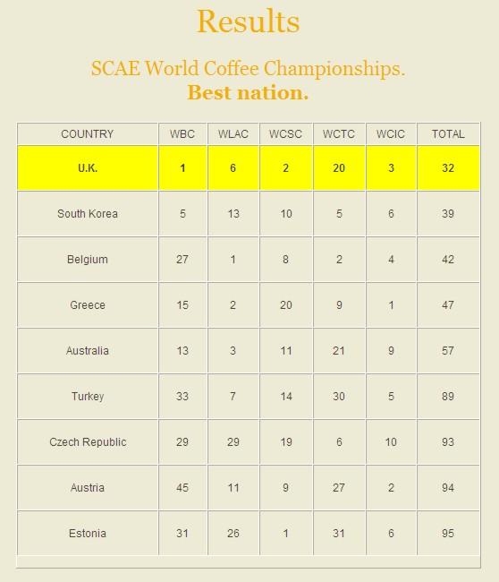 Vyhlášení nejlepších zemí v rámci mistrovství světa baristů